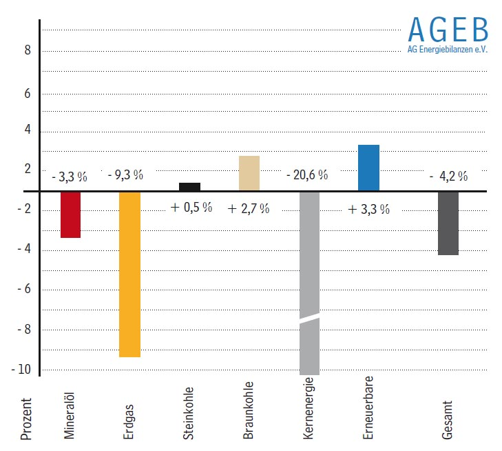 Entwicklung des Primärenergieverbrauchs von Januar bis September 2011 in Deutschland – Veränderungen in Prozent