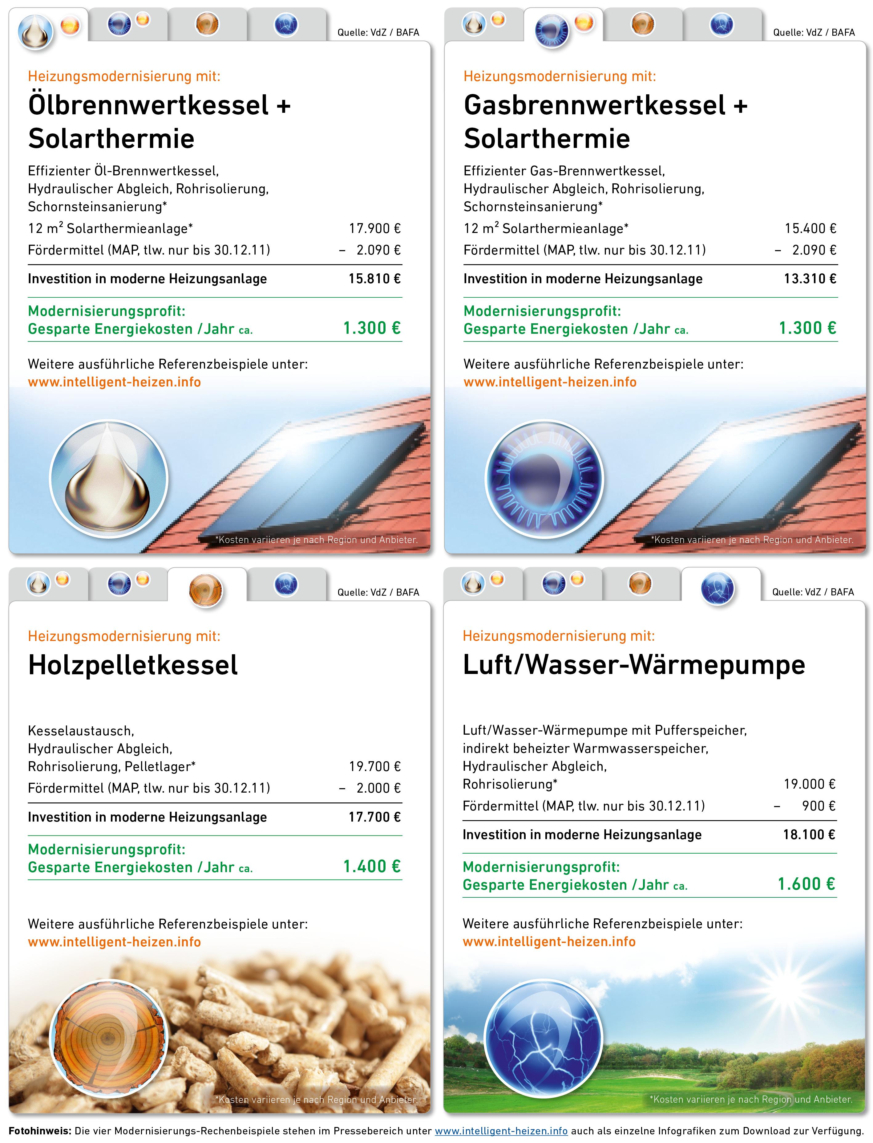 Moderne Heizung steigert den Wert der Immobilie / Bis 30.12.2011 erhšöhte Fšördergelder nutzen und Energiekosten reduzieren / Heizungsmodernisierung trŠägt zur Wertsteigerung von Immobilien bei