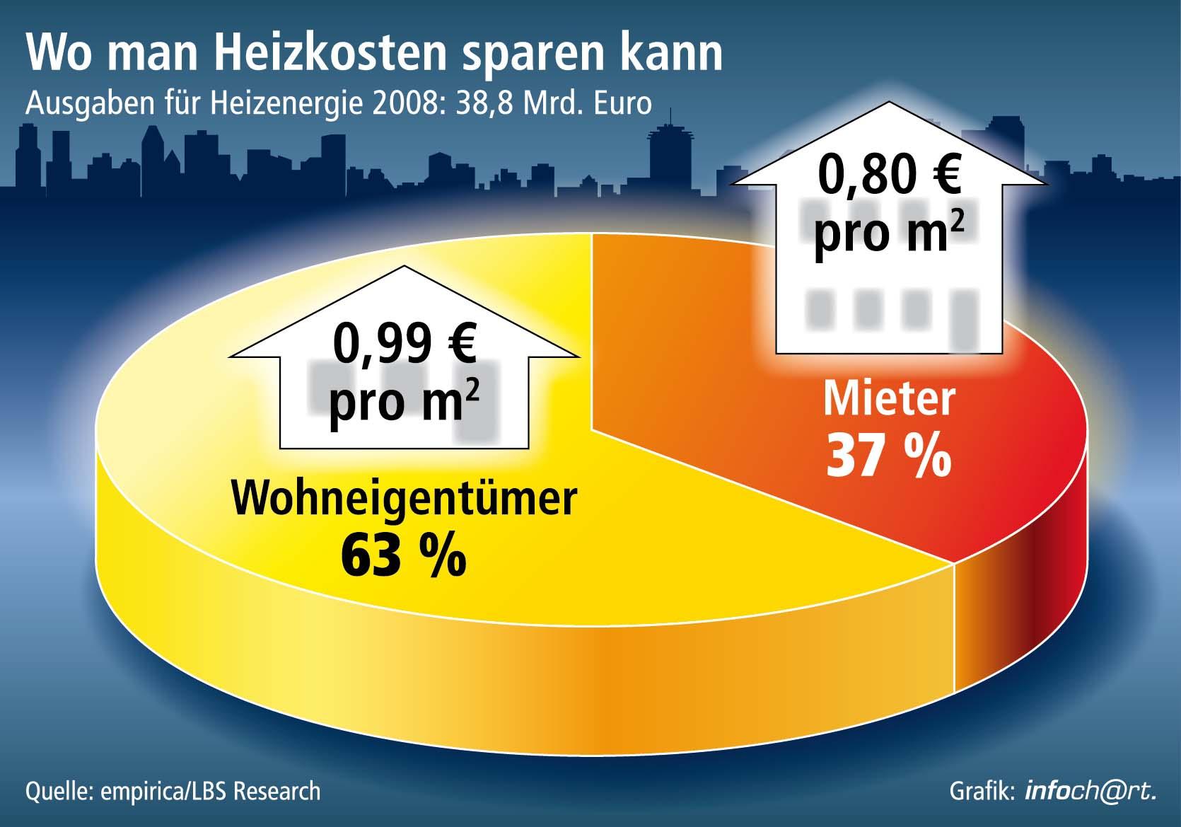 Heizkosten Ÿüber 1.000 Euro pro Jahr / 63 Prozent des Energieaufwands aller Haushalte bei WohneigentŸümern – Vor allem gršößere WohnflŠächen als Ursache – Wirksame Föšrderanreize gerade hier wichtig