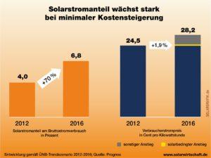 Minimale Kostensteigerung bei steigendem Solarstromanteil