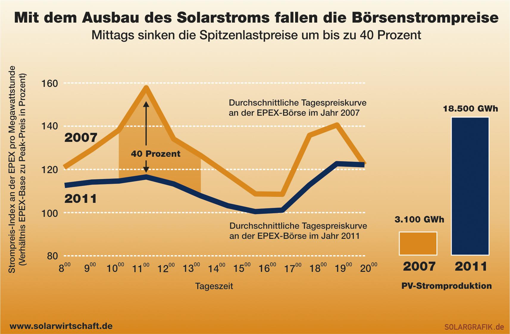 Börsenstrompreise fallen durch Ausbau von Solarstrom