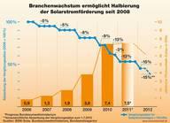 Branchenwachstum ermöglicht Halbierung der PV Förderung