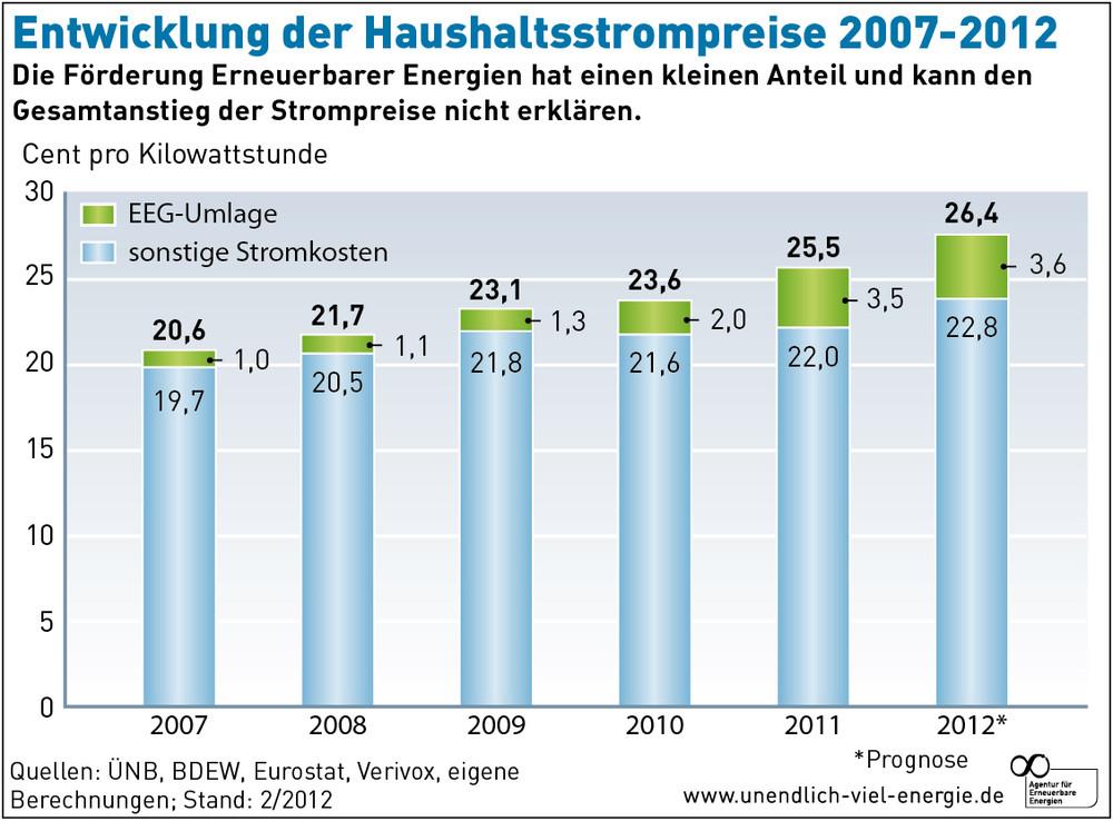Entwicklung der Haushaltsstrompreise 2007 2012