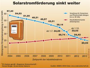 Entwicklung der Solarstromförderung (Quelle: BSW)