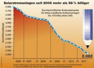Preisentwicklung Solarstromanlagen seit 2006