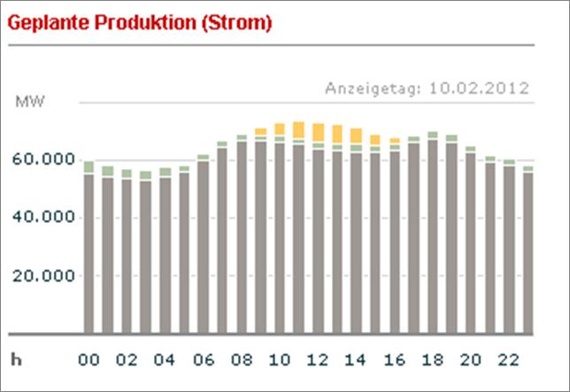 Geplante Stromproduktion am 10.01.2012 (Quelle: EEX)