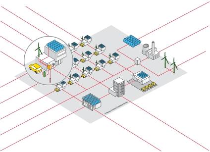Schematische Smart-Grid-Darstellung
