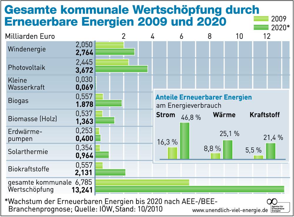 Kommunale Wertschöpfung Erneuerbarer Energien
