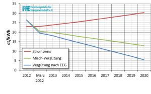 Abbildung 1: Fortschreibung der Mischvergütung bis 2020