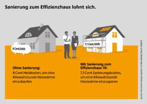 Energiesparendes sanieren lohnt sich, braucht aber mehr Unterstützung