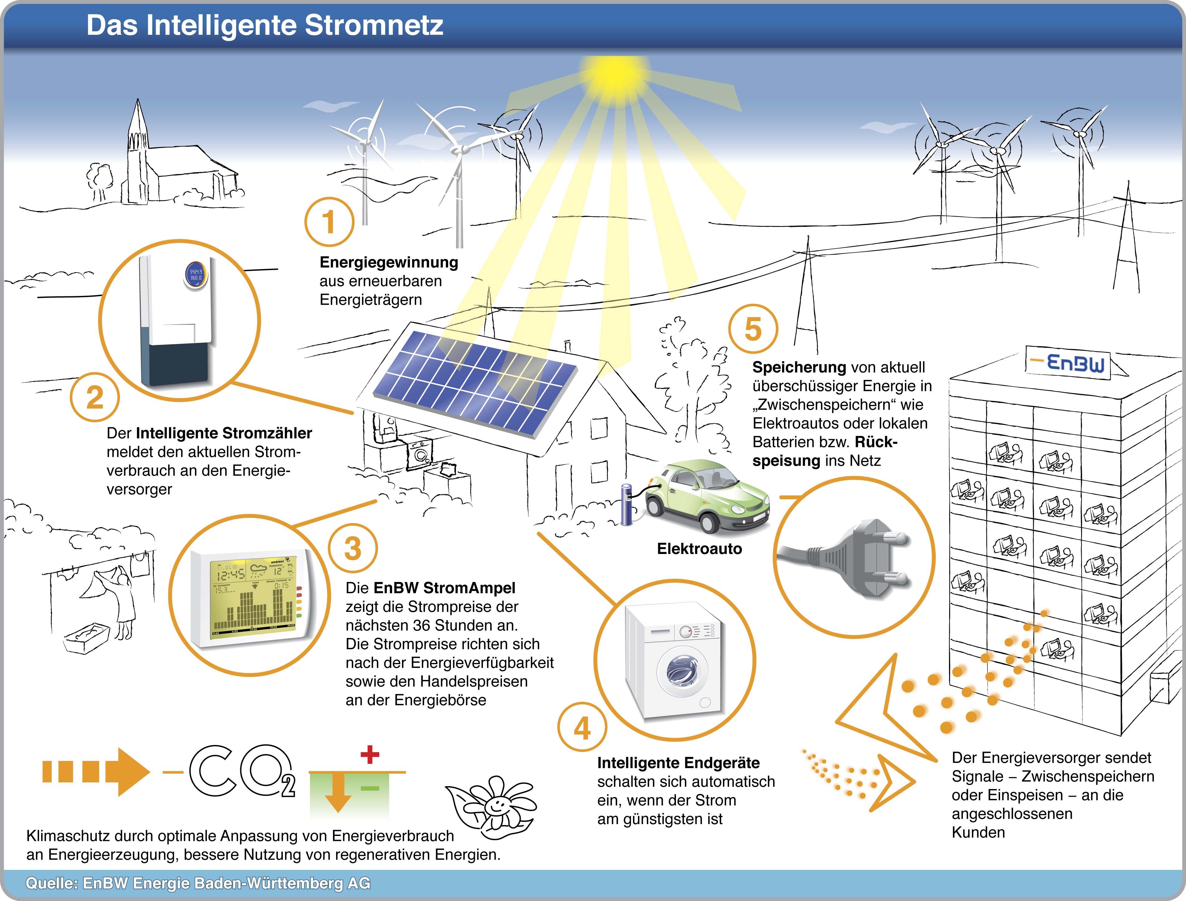 Das intelligente Stromnetz