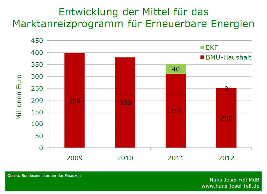 Entwicklung Marktanreizprogramm für Erneuerbare Energien
