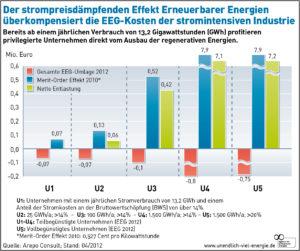 Wie der Industriestandort Deutschland doppelt von den Erneuerbaren Energien profitiert