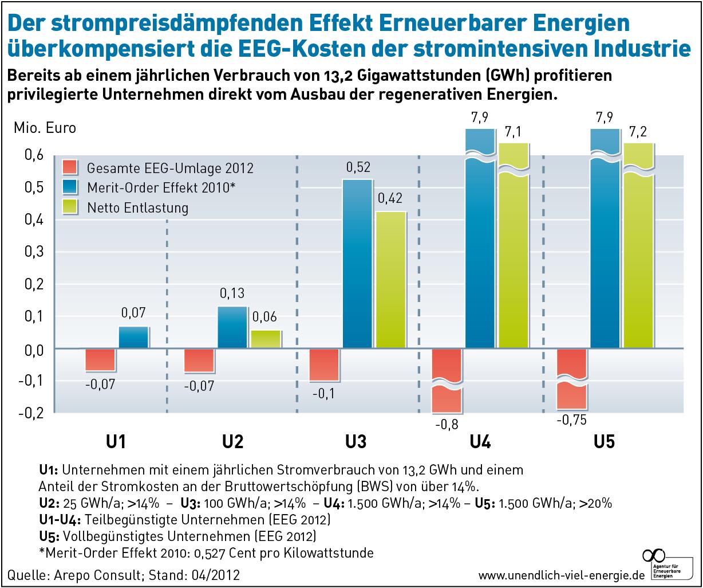 Vergleich von strompreisdämpfenden Effekte und EEG-Umlage bei stromintensiven Unternehmen, Quelle: AEE