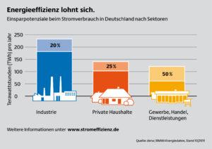 Vorreiter für Energieeffizienz in Industrie und Gewerbe gesucht