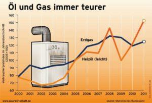Öl und Gas immer teurer, Quelle: BSW-Solar