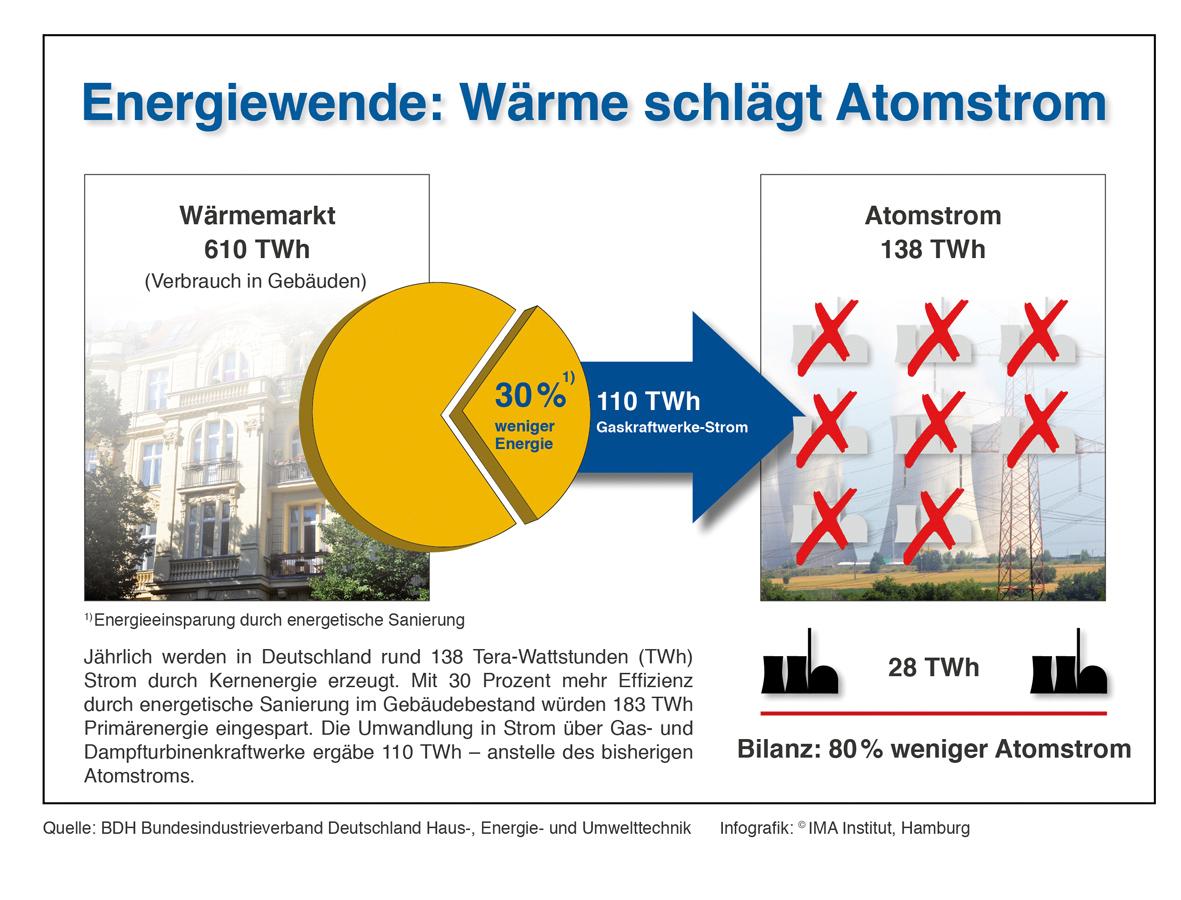 Mehr Kraftwerke, größeres Stromnetz: Wird die Energieeffizienz des Wärmemarktes in Anrechnung gebracht?