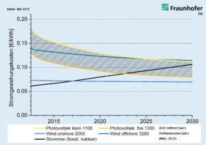 Lernkurvenbasierte Prognose von Stromgestehungskosten erneuerbarer Energien in Deutschland bis 2030. Quelle: Studie »Stromgestehungskosten erneuerbare Energien« (Fraunhofer ISE, Mai 2012), Grafik: ©Fraunhofer ISE