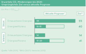Ziele und Prognose CO2-Minderung bis 2020, Quelle: deneff