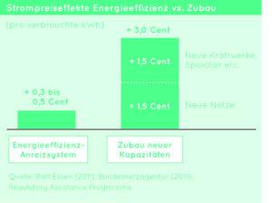 Strompreiseffekte Energieeffizienz vs. Zubau, Quelle: deneff