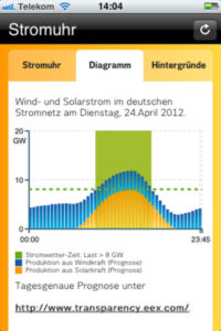 Daten der Strombörse für Wind- und Solarstromerzeugung in Smartphone-App