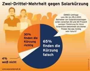 Zwei-Drittel-Mehrheit gegen Solarkürzung, Quelle: BSW-Solar