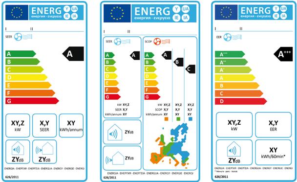 Energielabel für Klimageräte