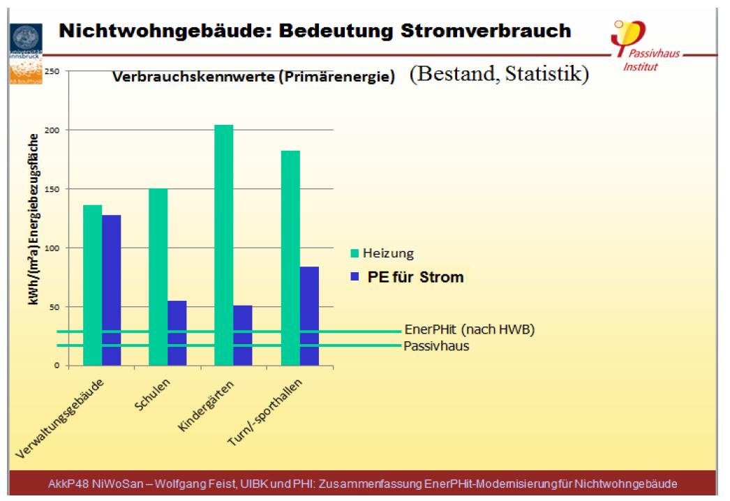 Primärenergie-Verbrauch in Nichtwohngebäuden, Quelle: Passivhaus-Institut