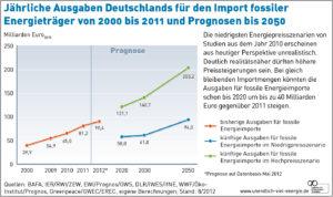 Kostenentwicklung der Energiewende muss auch Preisentwicklung fossiler Energieträger einbeziehen