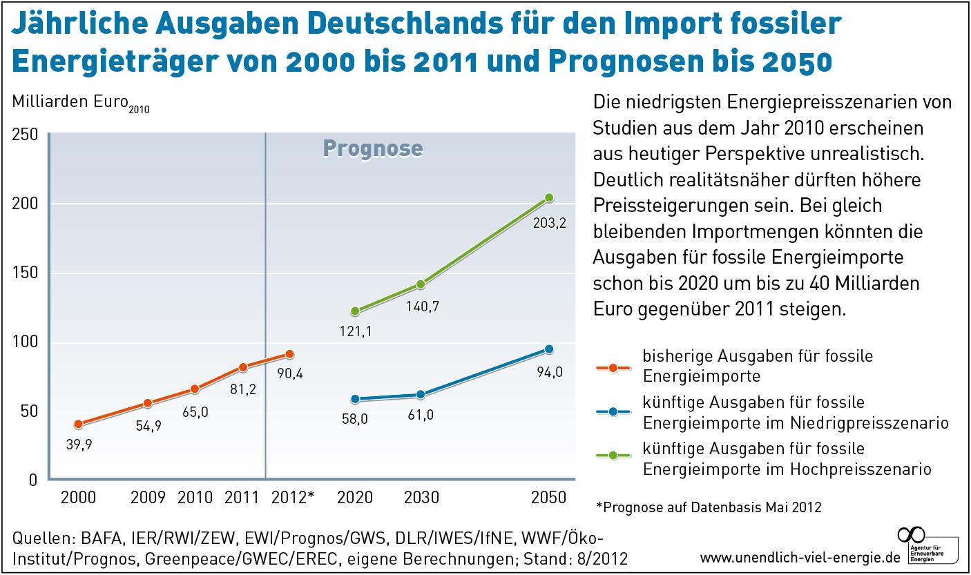 Jährliche Ausgaben Deutschlands für den Import fossiler Energieträger