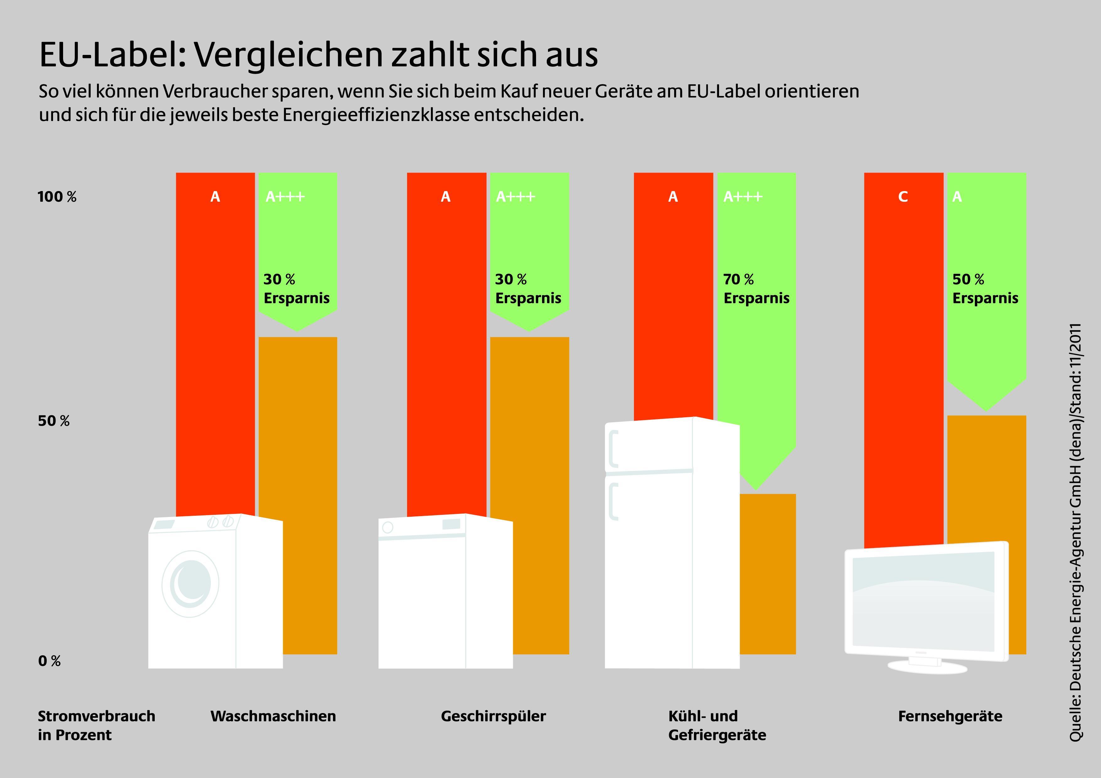 EU-Label hilft, Stromkosten zu sparen