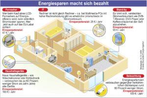 Energiesparen macht sich bezahlt., Quelle: dena