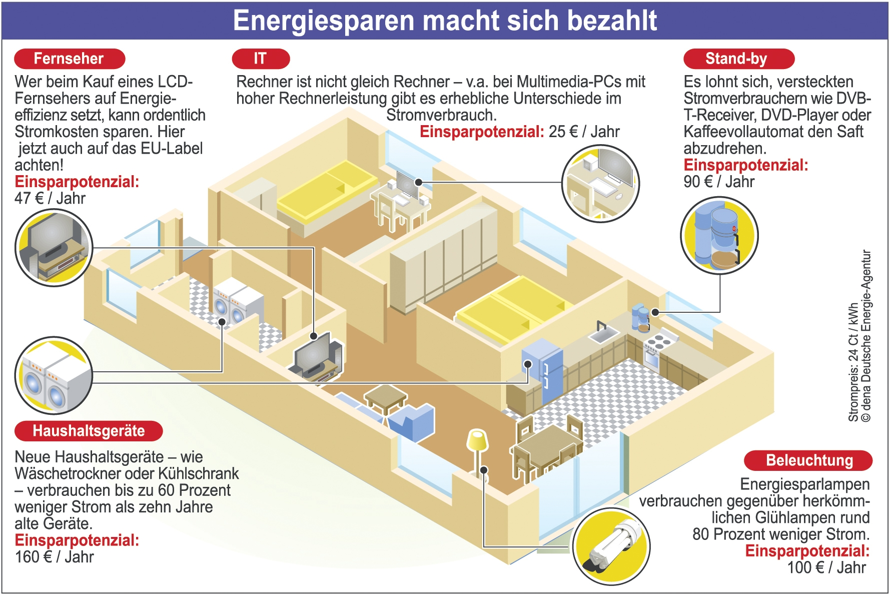 dena archives seite 3 von 20 energieblog energynet. Black Bedroom Furniture Sets. Home Design Ideas
