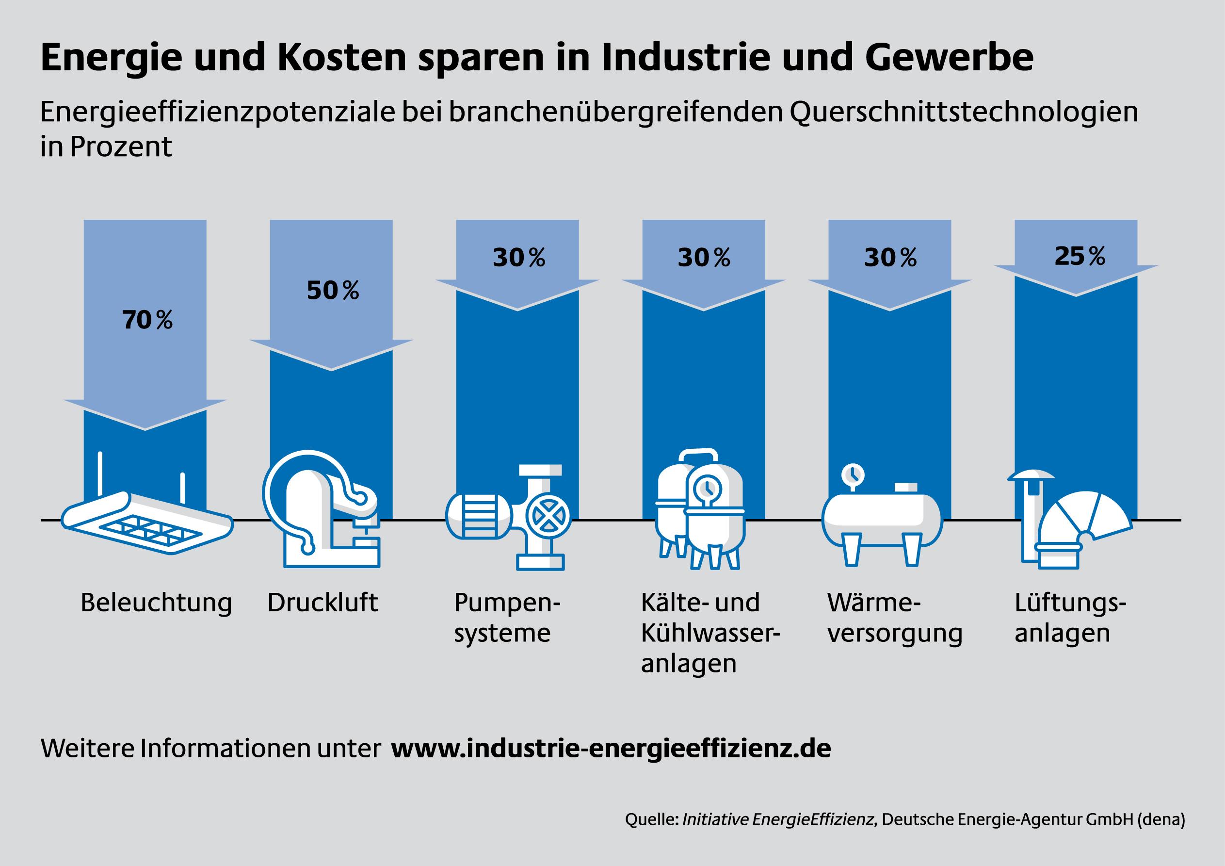 Einsparpotenziale bei industriellen Querschnittstechnologien, Quelle: stromeffizienz.de