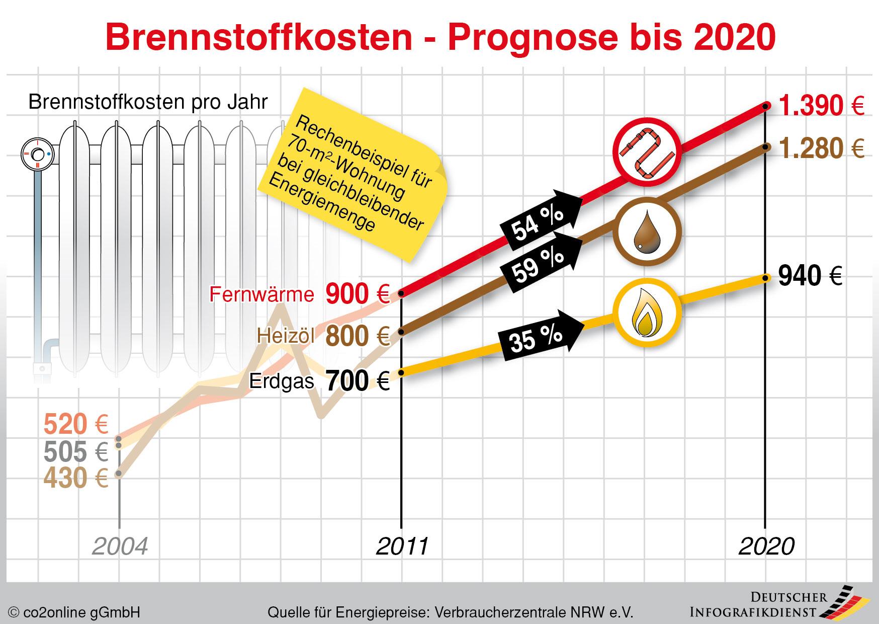 Infografik Entwicklung der Brennstoffpreise bis 2020, Quelle: CO2online