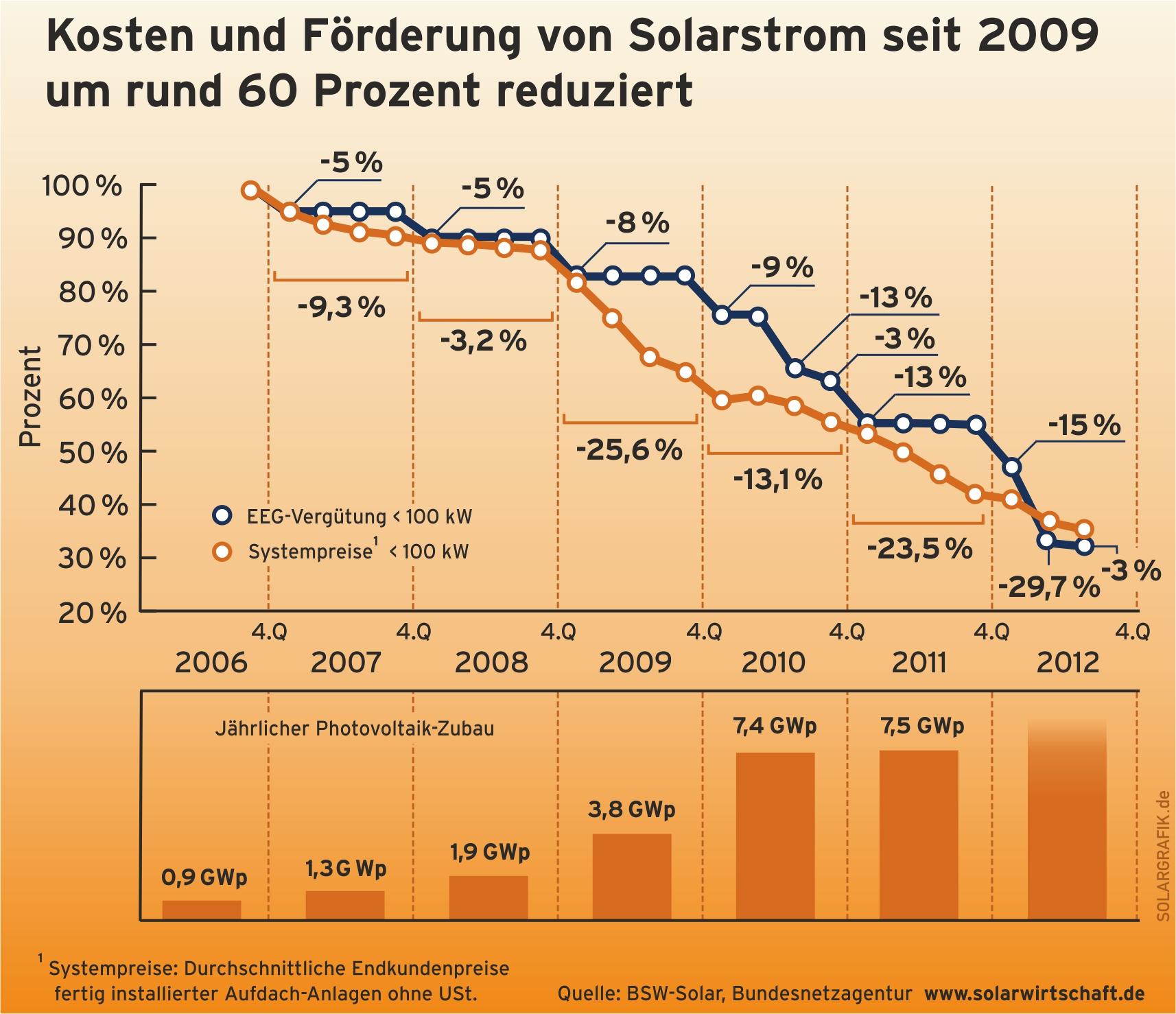 Kosten und Förderung von Solarstrom seit 2006, Quelle: BSW-Solar