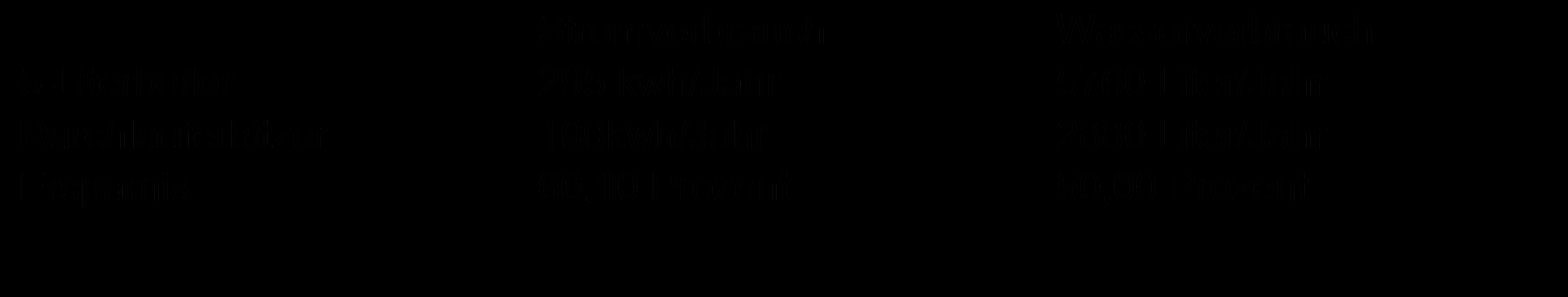 Vergleich Boiler und Durchlauferhitzer