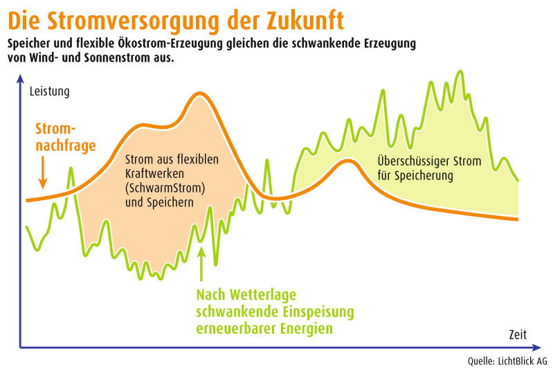Stromversorgung der Zukunft mit virtuellen Kraftwerken, Quelle: LichtBlick AG