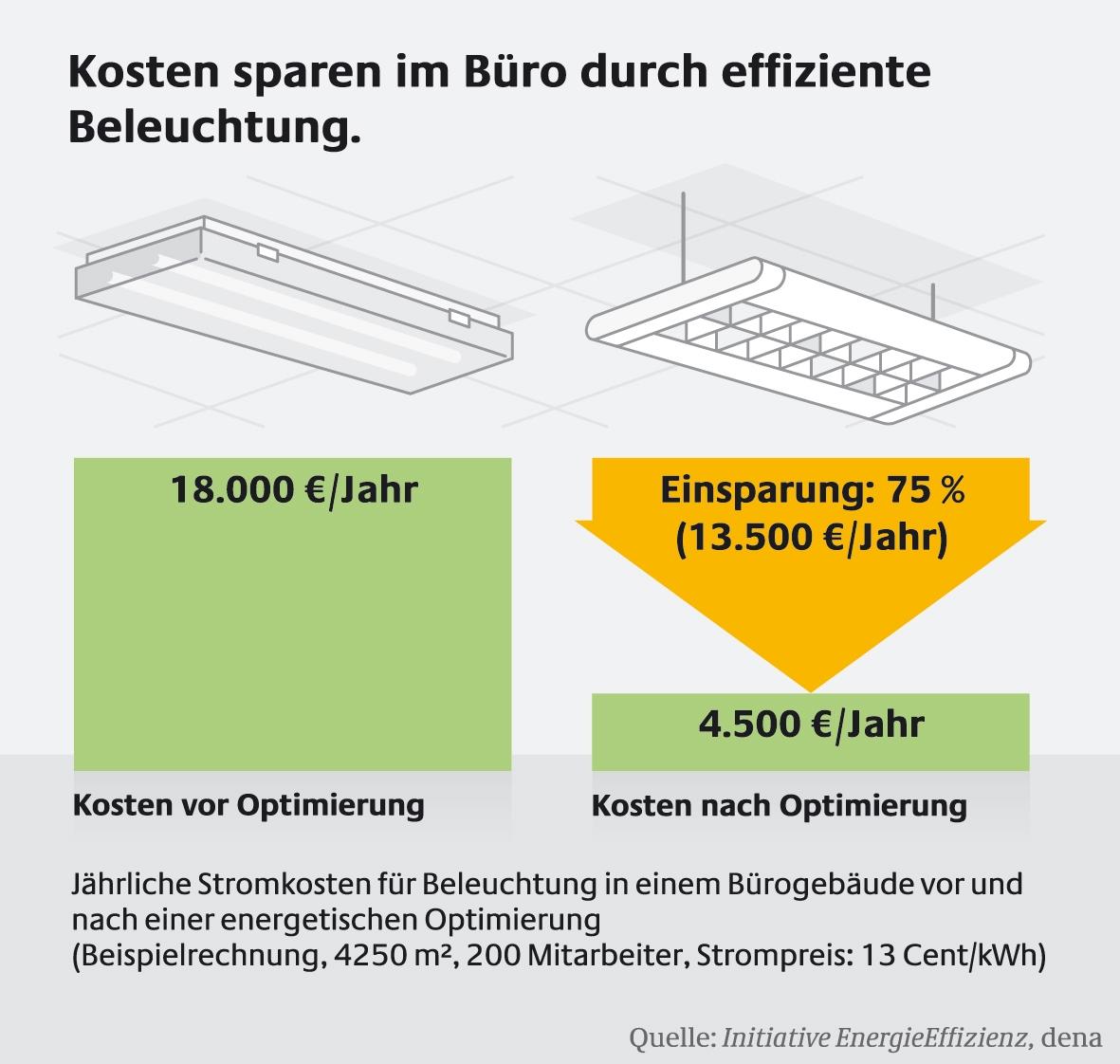 Kosten sparen im Buero durch effiziente Beleuchtung, Quelle: Initiative Enrgieeffizienz, dena