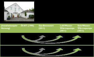 Potentiale und Chancen der Wärmepumpe in der Energiewende