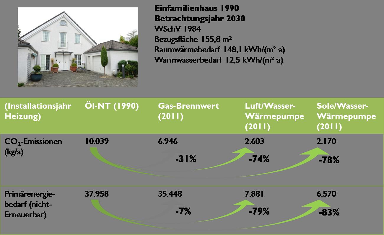Vergleich der Heizungssysteme im Altbau mit Heizungserneuerung in 2011, Quelle: Bundesverband Wärmepumpe