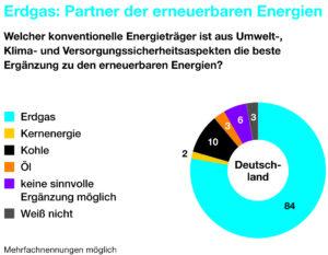 Erdgas: Partner der erneuerbaren Energien, Quelle: Wingas GmbH