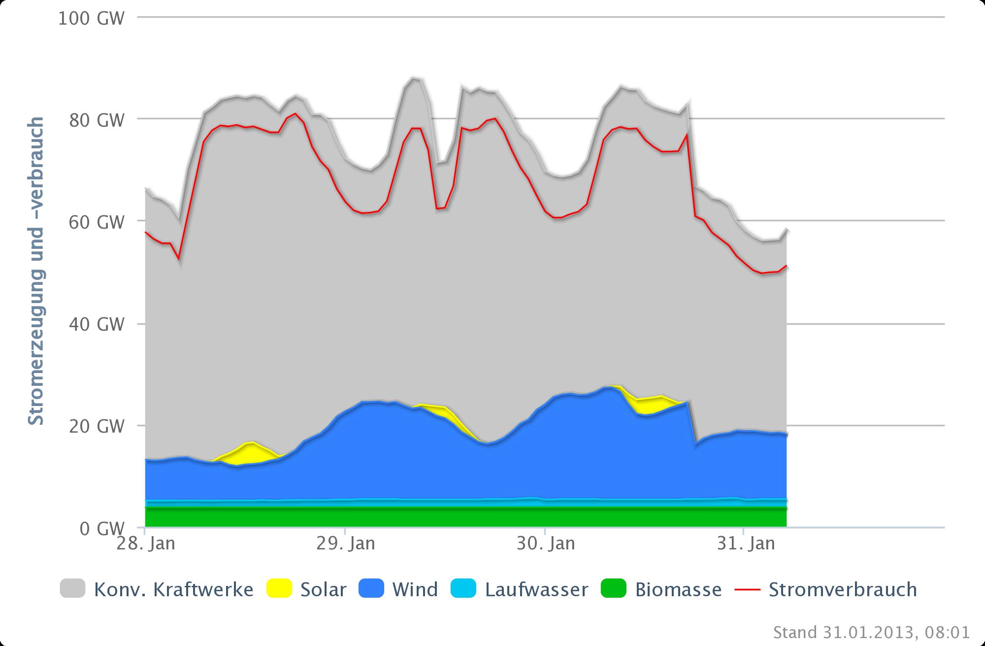 Tagesaktuelle Werte für Stromproduktion erneuerbarer Energien im Vergleich zum Stromverbrauch