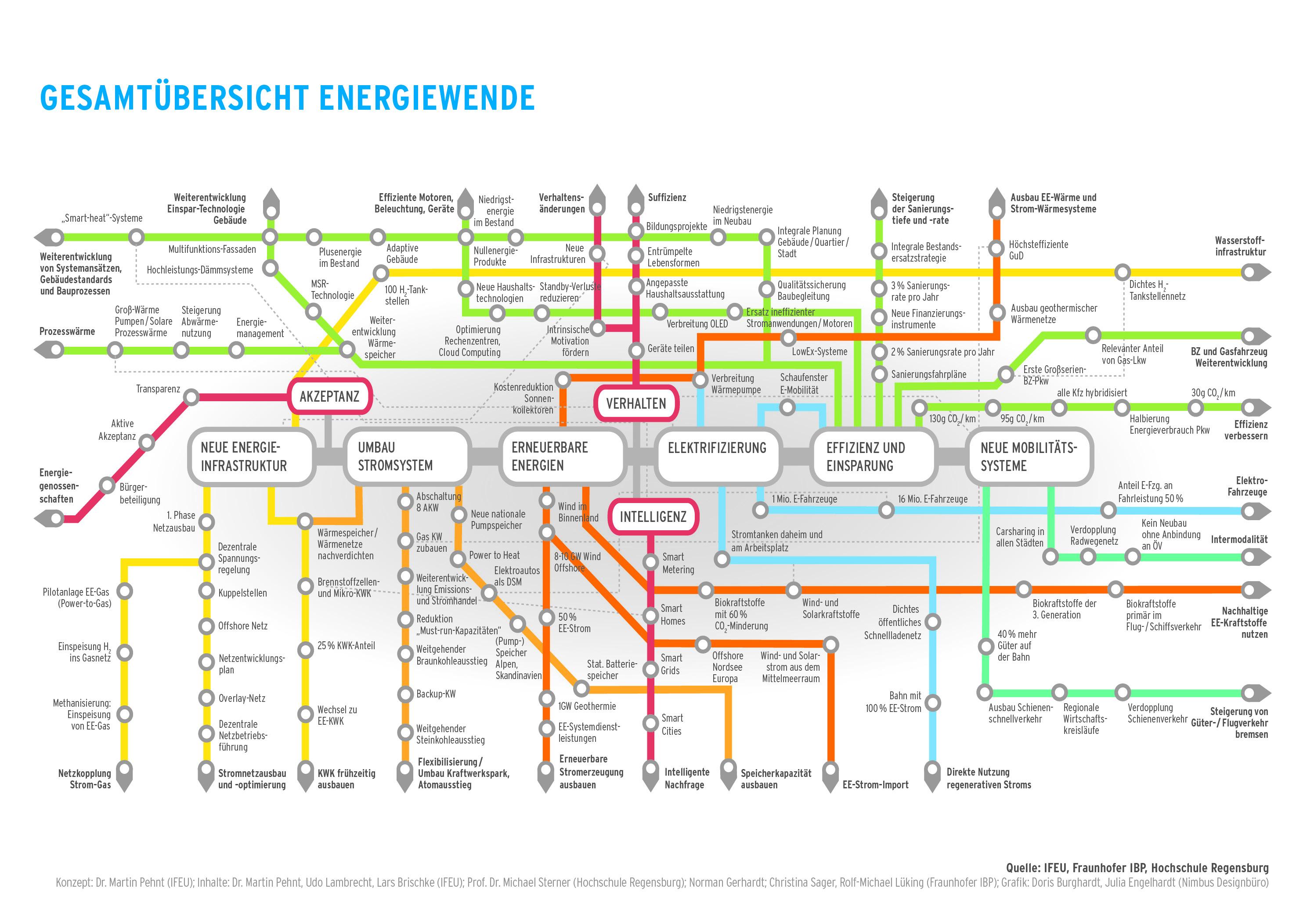Streckennetz und Fahrplan für die Energiewende
