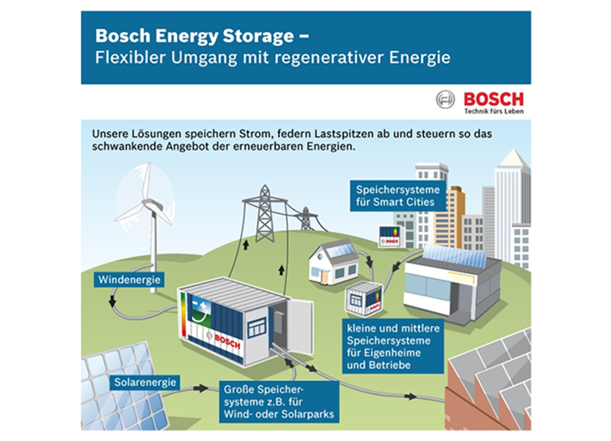 Dezentrale Energiespeicher von Bosch vereinfachen die Eingliederung der erneuerbaren Energien in das bestehende Stromnetz. Grafik: Robert Bosch GmbH