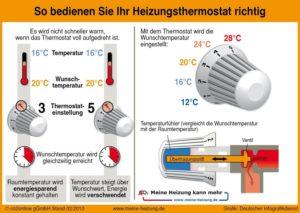 Thermostatventile richtig und energiesparend bedienen