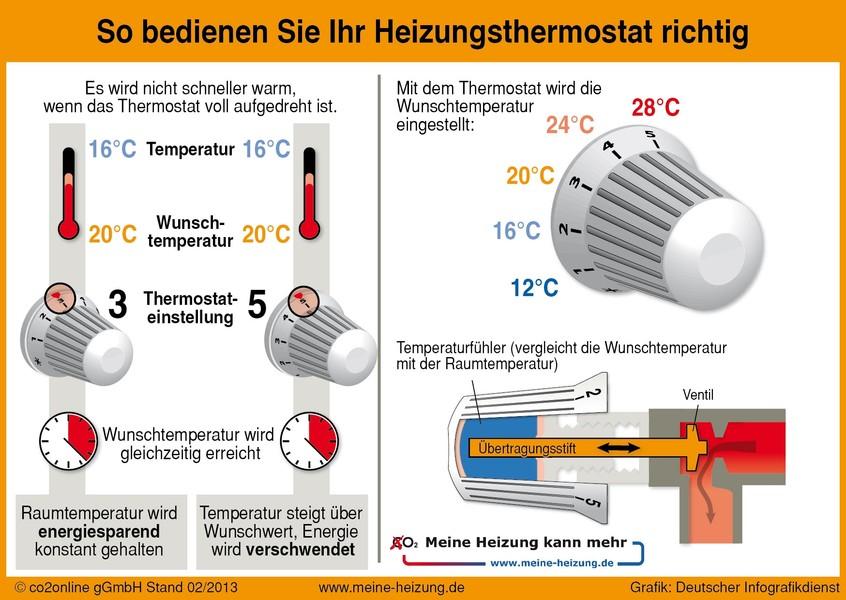So bedienen Sie Ihr Heizungsthermostat richtig, Quelle: CO2online