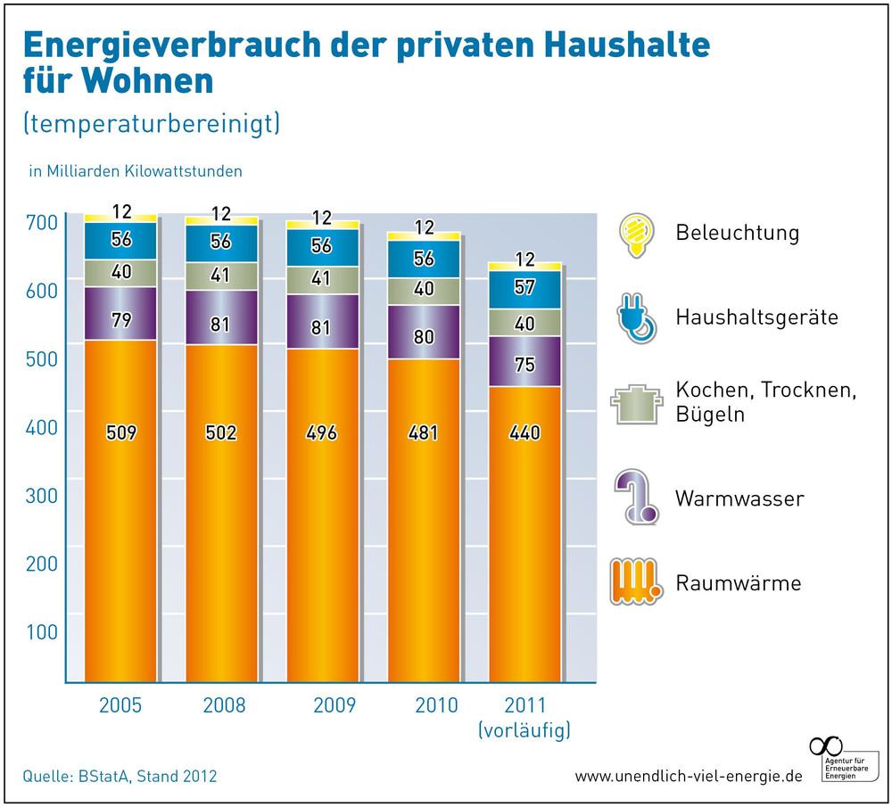 Energieverbrauch der privaten Haushalte für Wohnen