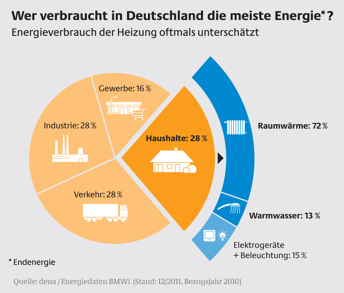 Wer verbraucht in Deutschland die meiste Energie?