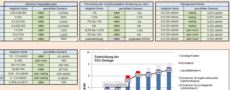 Excel-Rechner für EEG-Umlage zeigt Auswirkungen politischer Entscheidungen